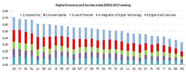 România are cele mai slabe performanţe digitale din UE-28, situându-se pe ultimul loc în raportul cu privire la Indicatorul economiei și societății digitale al Comisiei Europene
