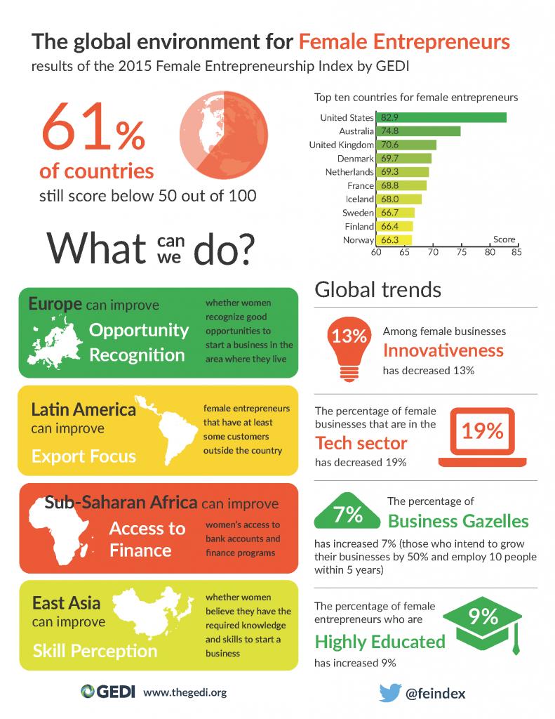 România pe locul 33 la Indicele Antreprenoriatului Feminin din 77 de ţări analizate în ultimul raport global GEDI, respectiv pe locul 26 în Europa
