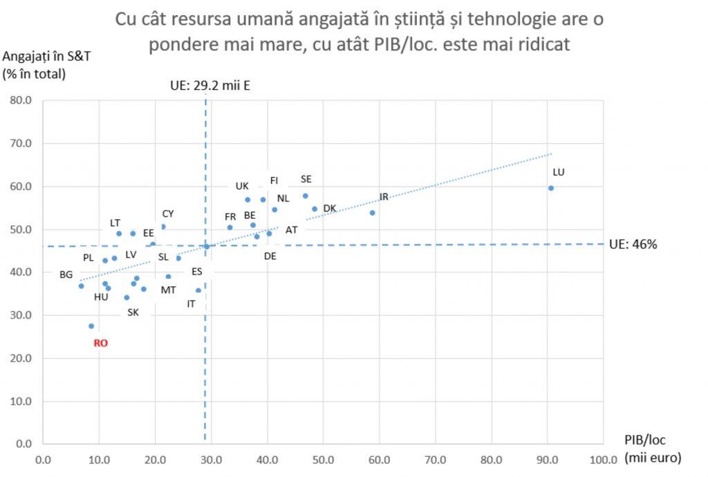 Două propuneri ale INACO pentru ca România să elibereze ultimul loc în UE la ponderea resursei umane angajate în știință și tehnologie