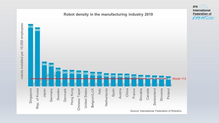 Un nou record mondial: la fiecare 90 de angajați în industria globală funcționează un robot. Topul economiilor automatizate