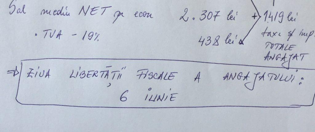 Un salariat mediu român lucrează pentru stat jumătate de an. Ziua libertății fiscale a angajatului este 6 iunie în anul 2017