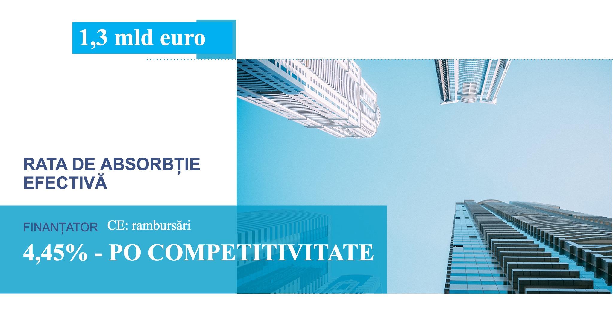 Fonduri europene de 64 de milioane de euro pentru proiecte private inovative românești depuse până la data de 15 martie prin Programul Operational Competitivitate 2014-2020