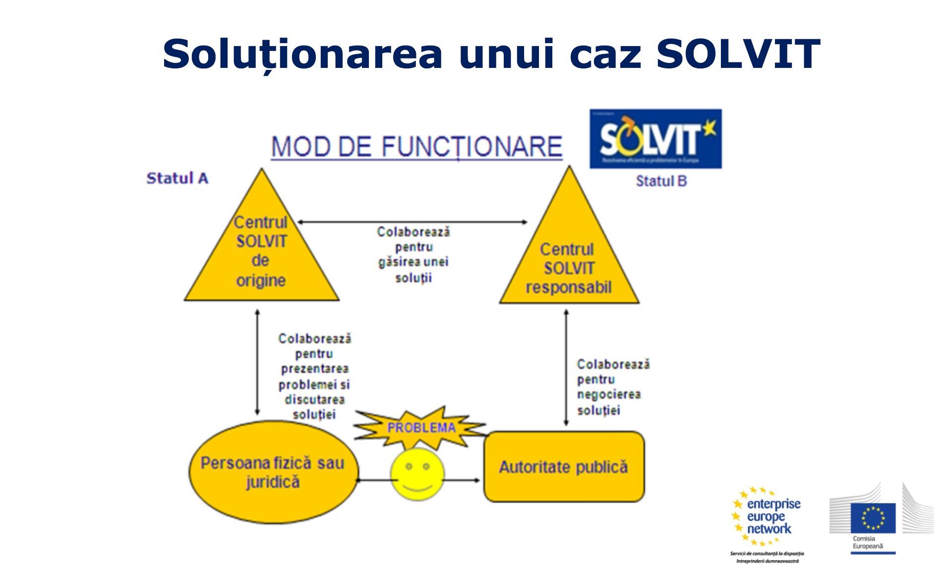 Prea puțini cetățeni și companii românești cunosc mecanismul gratuit și rapid SOLVIT de apărare a drepturilor europene
