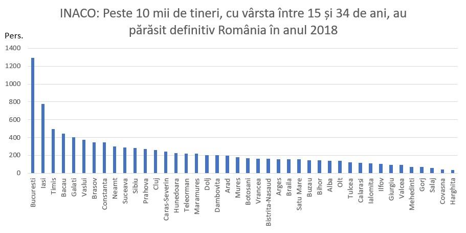 Peste 10 mii de tineri au părăsit definitiv România în anul 2018